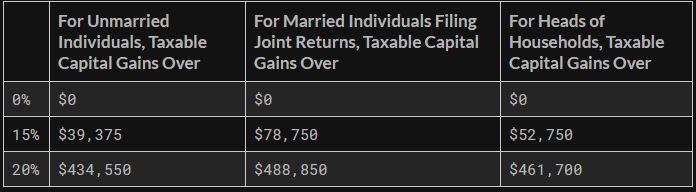 tax_brackets_2019_div